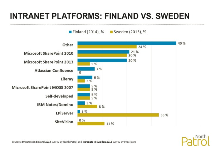finland_vs_sweden_intranet_platforms