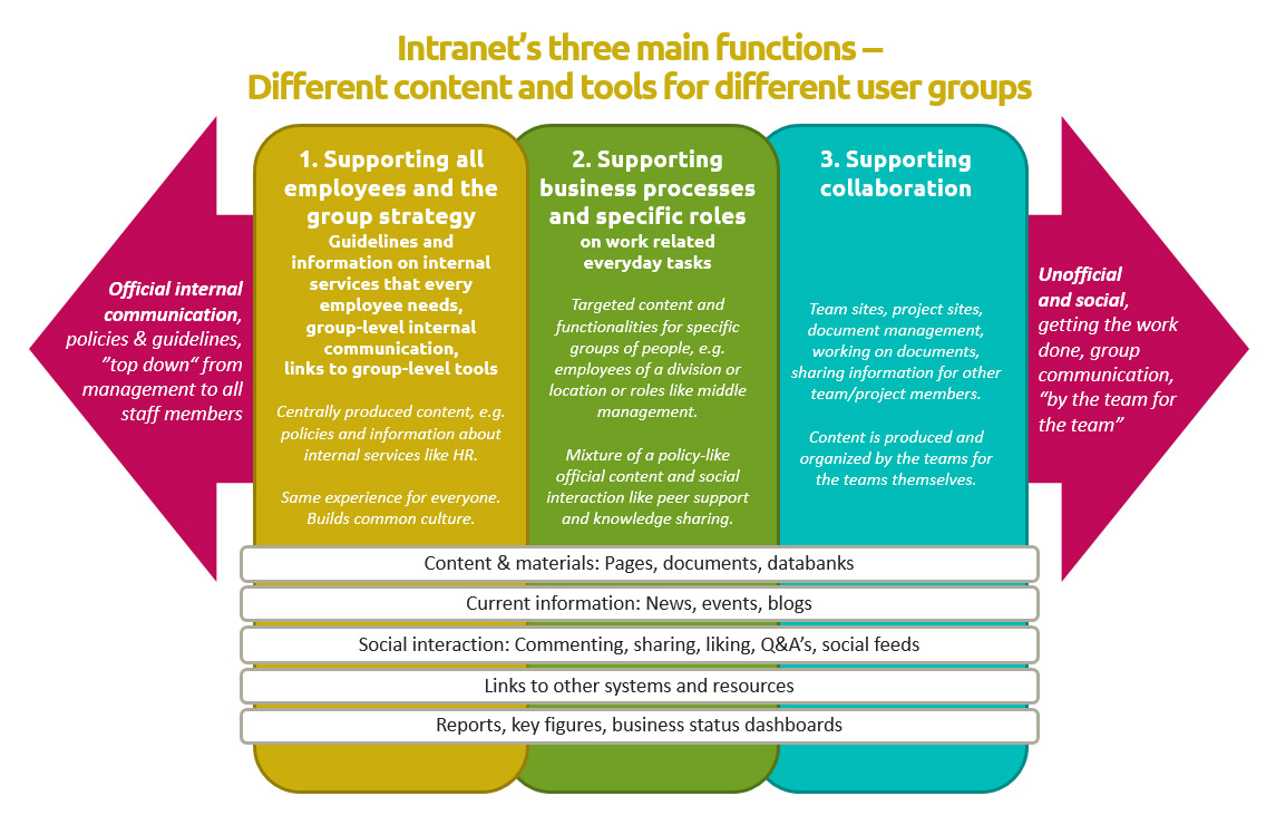 three_functions_of_an_intranet