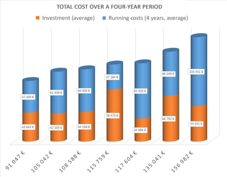 o365_4-year-cost